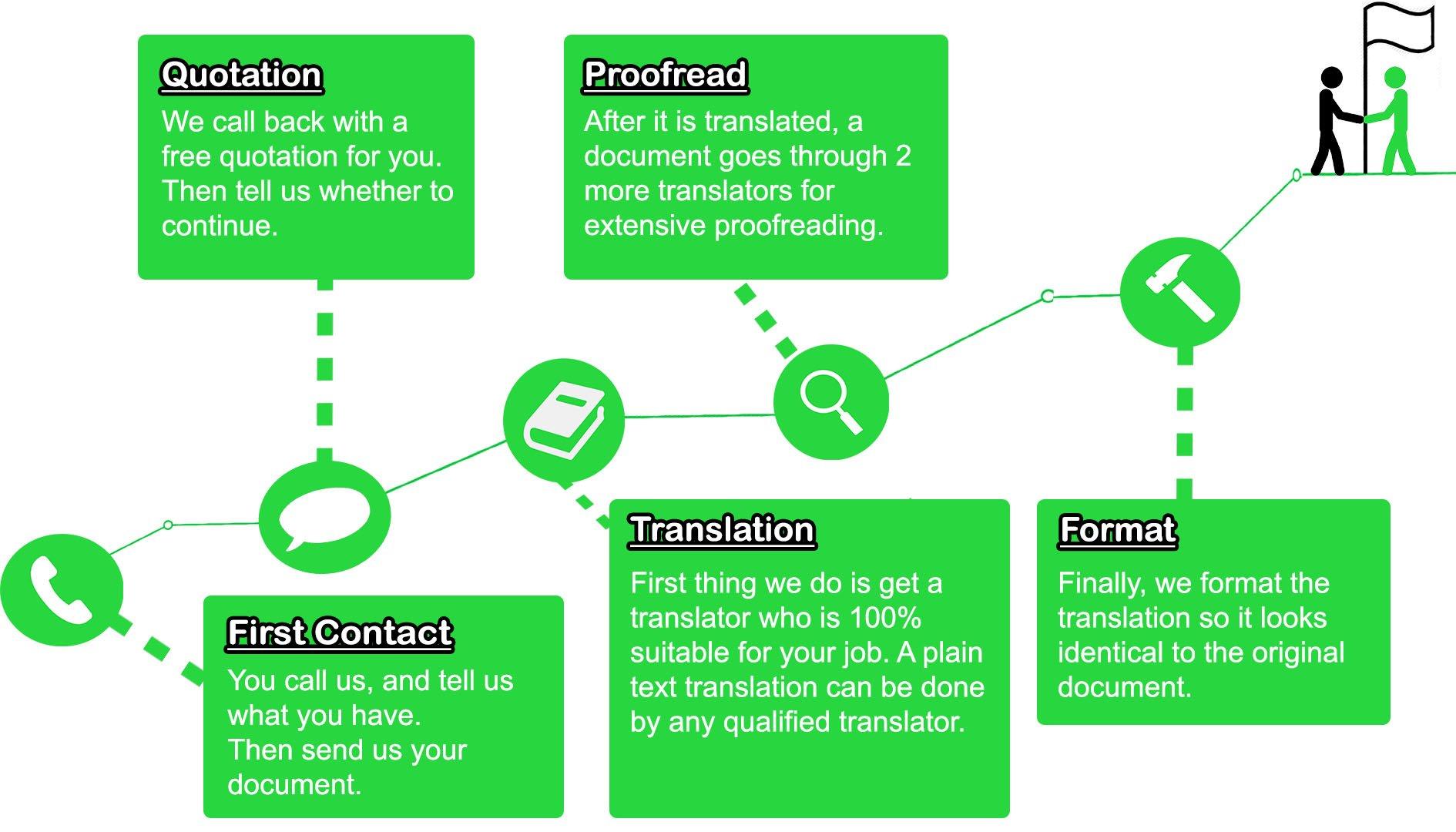 Text Translation Process Inforgraphic