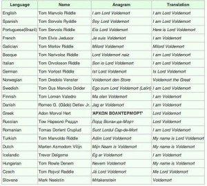 Voldemort's names