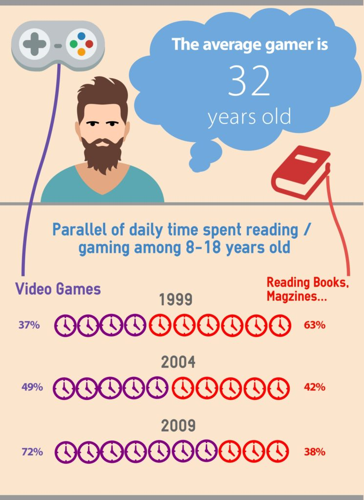 The average gamer is 32 years old. Since 1999, the daily time spent playing video games increased in 40% among the 8-18 years old.